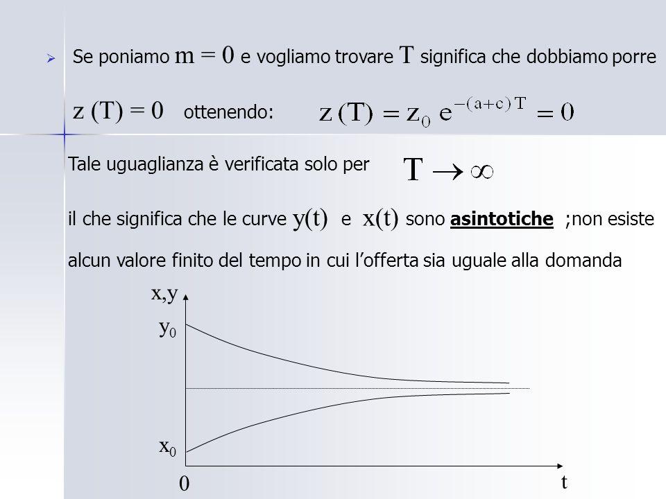 Se poniamo m = 0 e vogliamo trovare T significa che dobbiamo porre z (T) = 0 ottenendo: Tale uguaglianza è verificata solo per il che significa che le curve y(t) e x(t) sono asintotiche ;non esiste alcun valore finito del tempo in cui lofferta sia uguale alla domanda t x,y 0 y0y0 x0x0