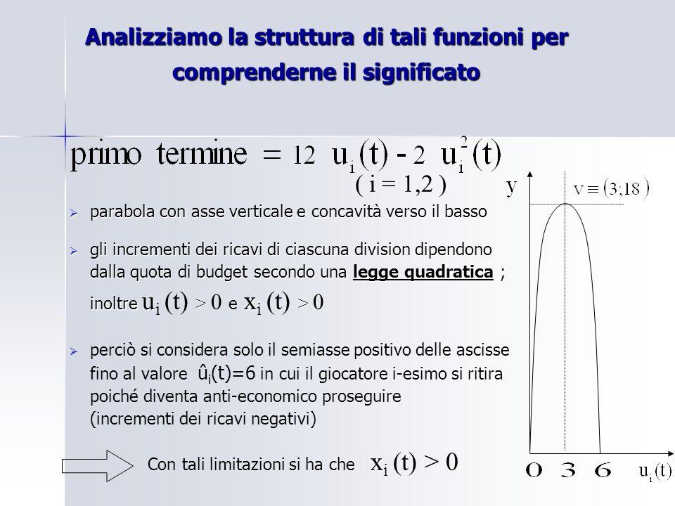 Analizziamo la struttura di tali funzioni per comprenderne il significato parabola con asse verticale e concavità verso il basso parabola con asse verticale e concavità verso il basso gli incrementi dei ricavi di ciascuna division dipendono dalla quota di budget secondo una legge quadratica ; inoltre u > x > gli incrementi dei ricavi di ciascuna division dipendono dalla quota di budget secondo una legge quadratica ; inoltre u i (t) > 0 e x i (t) > 0 perciò si considera solo il semiasse positivo delle ascisse fino al valore û i (t)=6 in cui il giocatore i-esimo si ritira poiché diventa anti-economico proseguire (incrementi dei ricavi negativi) x Con tali limitazioni si ha che x i (t) > 0 ( i = 1,2 )