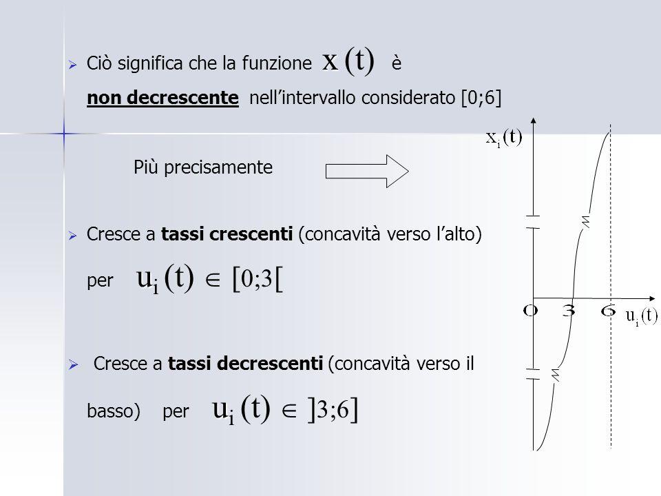 x Ciò significa che la funzione x (t) è non decrescente nellintervallo considerato [0;6] Più precisamente u Cresce a tassi crescenti (concavità verso lalto) per u i (t) [ 0;3 [ u Cresce a tassi decrescenti (concavità verso il basso) per u i (t) ] 3;6 ]