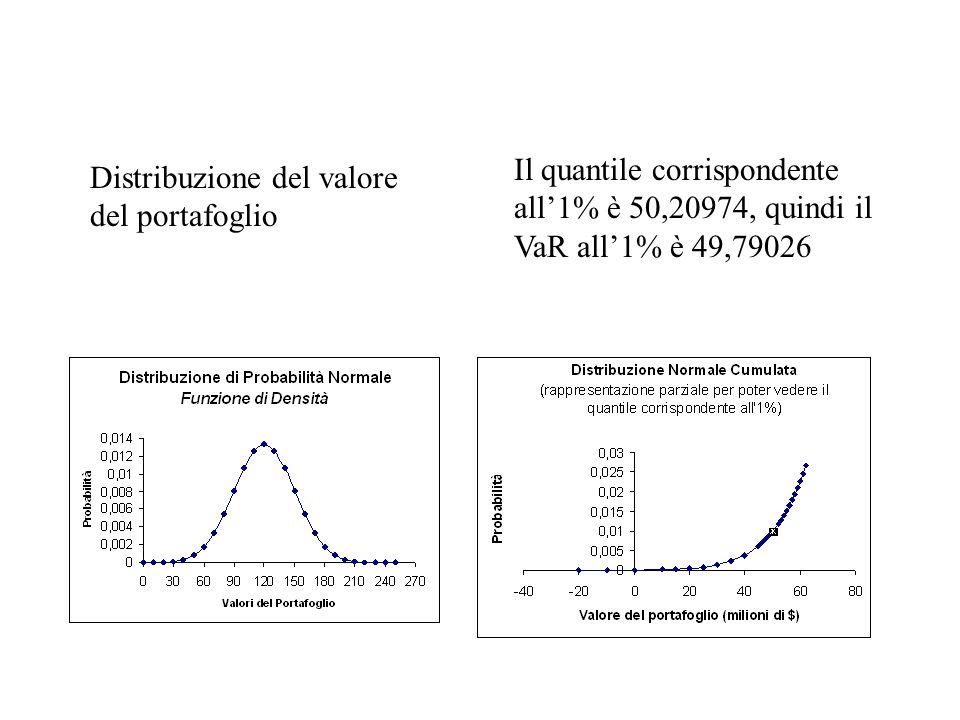 Il quantile corrispondente all1% è 50,20974, quindi il VaR all1% è 49,79026 Distribuzione del valore del portafoglio