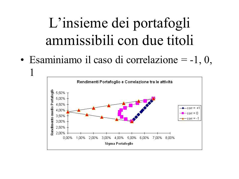 Linsieme dei portafogli ammissibili con due titoli Esaminiamo il caso di correlazione = -1, 0, 1
