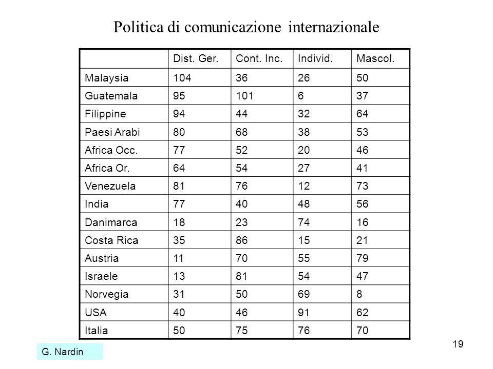 19 Politica di comunicazione internazionale Dist. Ger.Cont. Inc.Individ.Mascol. Malaysia104362650 Guatemala95101637 Filippine94443264 Paesi Arabi80683