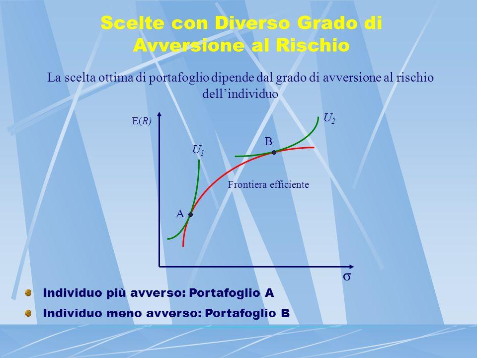 Scelte con Diverso Grado di Avversione al Rischio La scelta ottima di portafoglio dipende dal grado di avversione al rischio dellindividuo σ E(R) A B