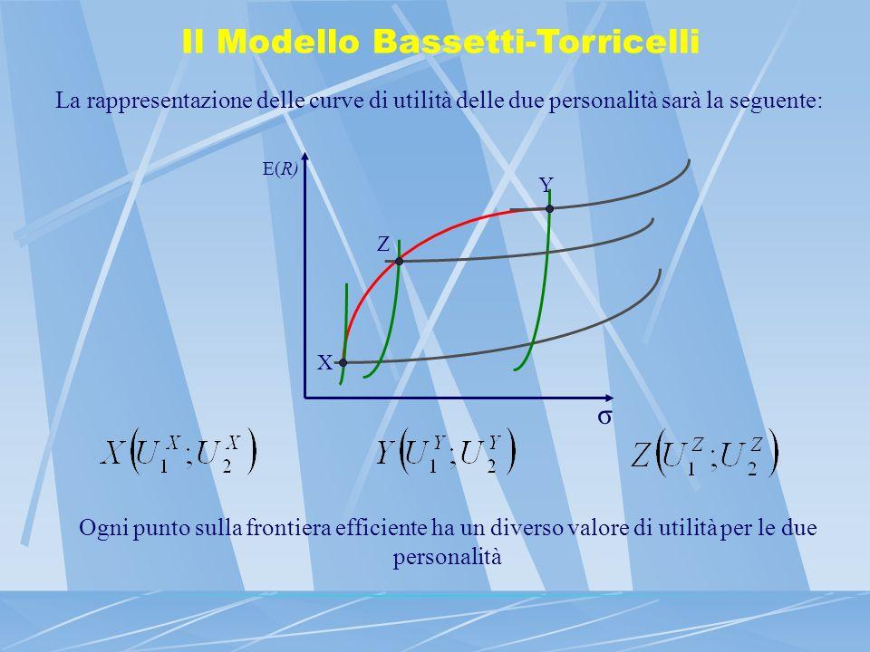 Il Modello Bassetti-Torricelli Attraverso una trasformazione, è possibile rappresentare i punti della frontiera, sul piano rendimento atteso – deviazione standard, nel piano U 1 - U 2 U2U2 U1U1 Bargaining set, insieme di contrattazioneLa soluzione ottima è data dal massimo prodotto fra le due utilità A max B*B* Il portafoglio ottimo si ottiene utilizzando la trasformazione inversa σ E(R) P*P* Il parametro A è ricavato in modo endogeno sfruttando la condizione di tangenza tra la frontiera e la curva di utilità dellindividuo B1B1 B2B2
