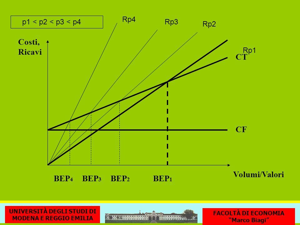 CF CT BEP 1 Volumi/Valori Costi, Ricavi UNIVERSITÀ DEGLI STUDI DI MODENA E REGGIO EMILIA FACOLTÀ DI ECONOMIA Marco Biagi Rp3 Rp2 Rp1 Rp4 p1 < p2 < p3