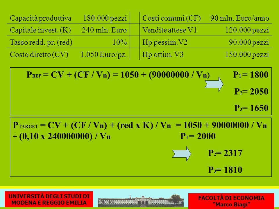Capacità produttiva180.000 pezziCosti comuni (CF)90 mln. Euro/anno Capitale invest. (K)240 mln. EuroVendite attese V1120.000 pezzi Tasso redd. pr. (re