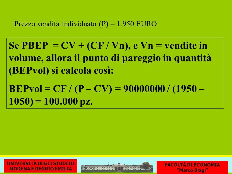 Se PBEP = CV + (CF / Vn), e Vn = vendite in volume, allora il punto di pareggio in quantità (BEPvol) si calcola così: BEPvol = CF / (P – CV) = 9000000