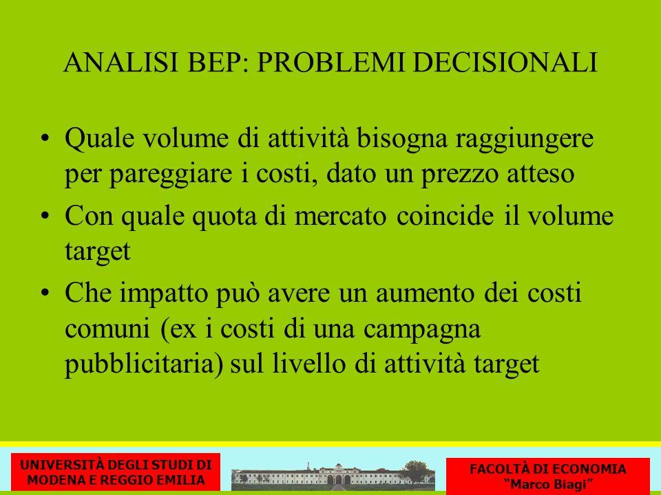 ANALISI BEP: PROBLEMI DECISIONALI Quale volume di attività bisogna raggiungere per pareggiare i costi, dato un prezzo atteso Con quale quota di mercat