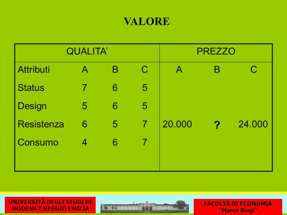 VALORE UNIVERSITÀ DEGLI STUDI DI MODENA E REGGIO EMILIA FACOLTÀ DI ECONOMIA Marco Biagi QUALITAPREZZO AttributiABCABC Status765 Design565 Resistenza65