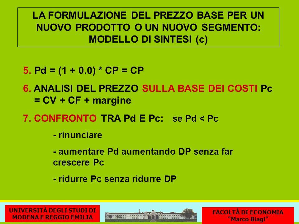 LA FORMULAZIONE DEL PREZZO BASE PER UN NUOVO PRODOTTO O UN NUOVO SEGMENTO: MODELLO DI SINTESI (c) 5. Pd = (1 + 0.0) * CP = CP 6. ANALISI DEL PREZZO SU
