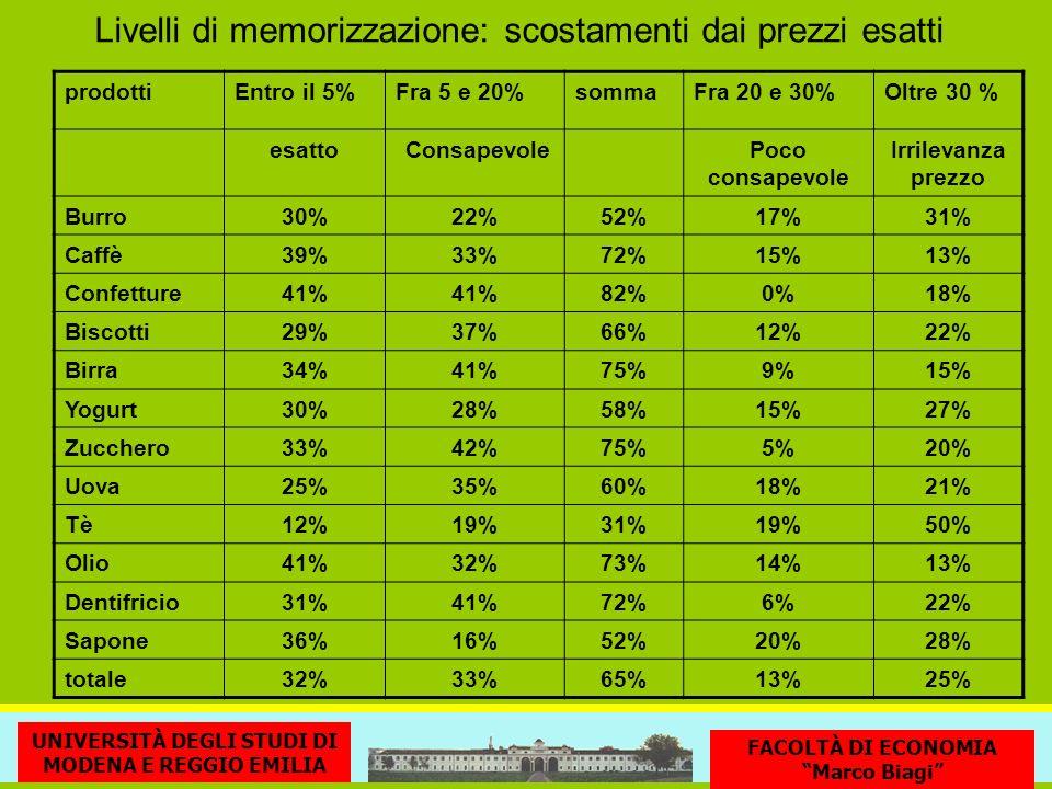 Livelli di memorizzazione: scostamenti dai prezzi esatti prodottiEntro il 5%Fra 5 e 20%sommaFra 20 e 30%Oltre 30 % esatto ConsapevolePoco consapevole