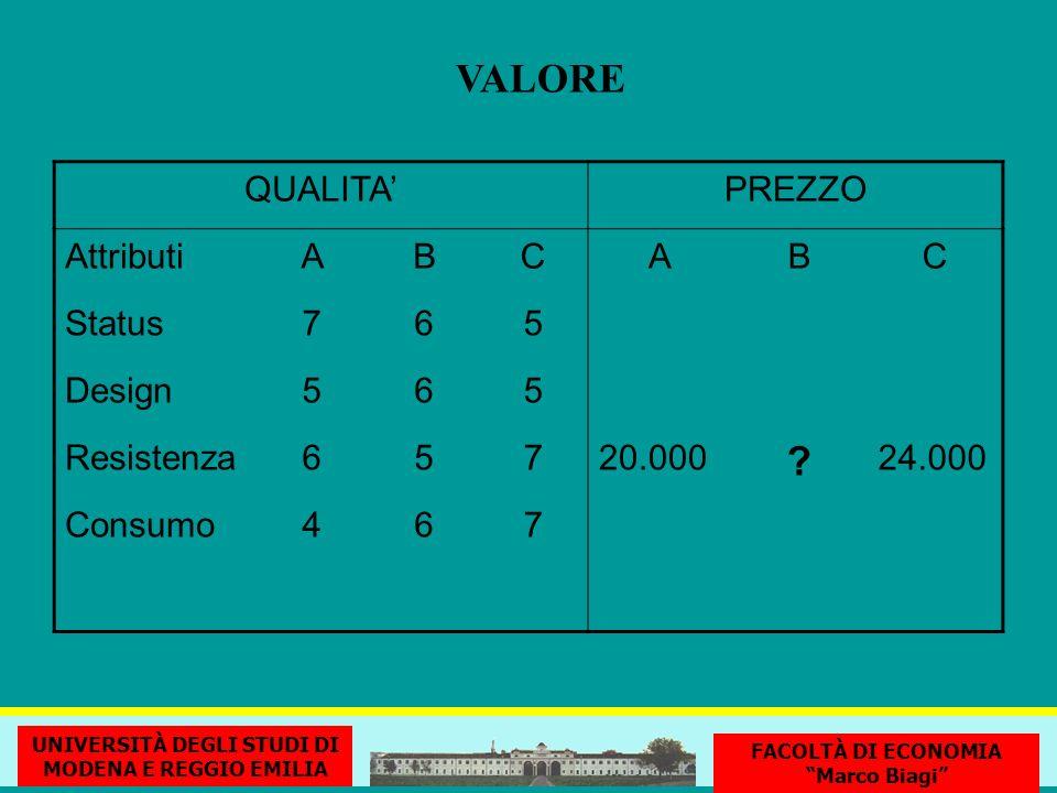 VALORE UNIVERSITÀ DEGLI STUDI DI MODENA E REGGIO EMILIA FACOLTÀ DI ECONOMIA Marco Biagi QUALITAPREZZO AttributiABCABC Status765 Design565 Resistenza65720.000 .