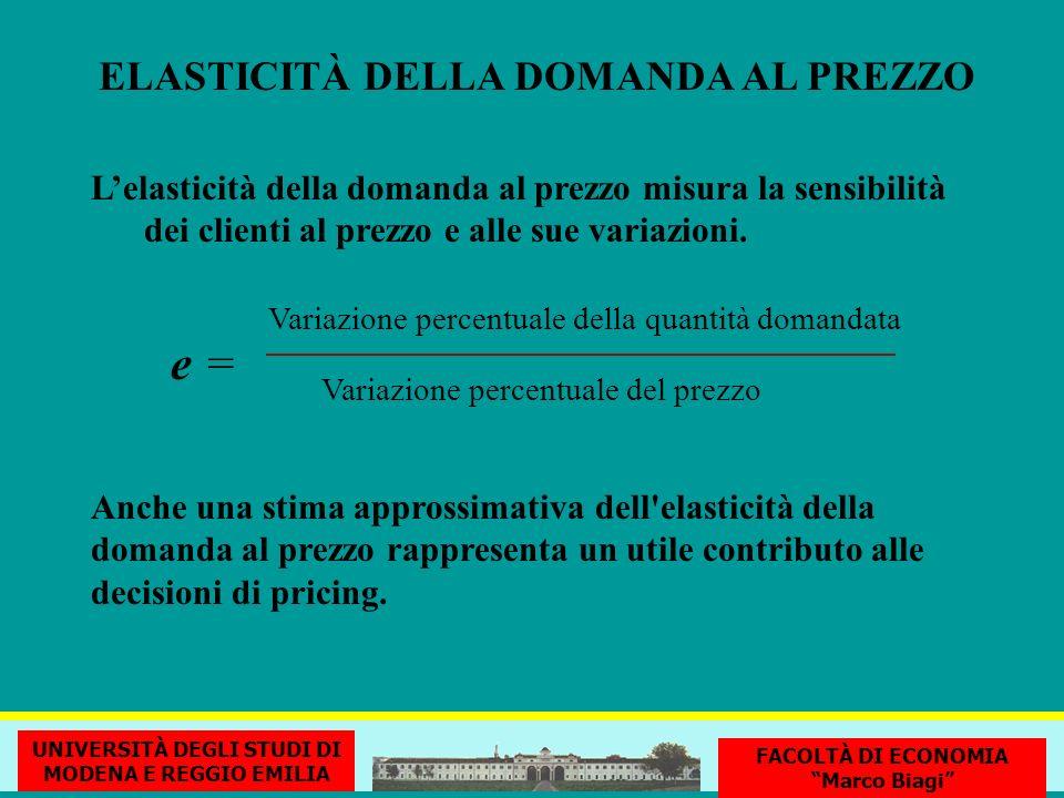 ELASTICITÀ DELLA DOMANDA AL PREZZO Lelasticità della domanda al prezzo misura la sensibilità dei clienti al prezzo e alle sue variazioni.