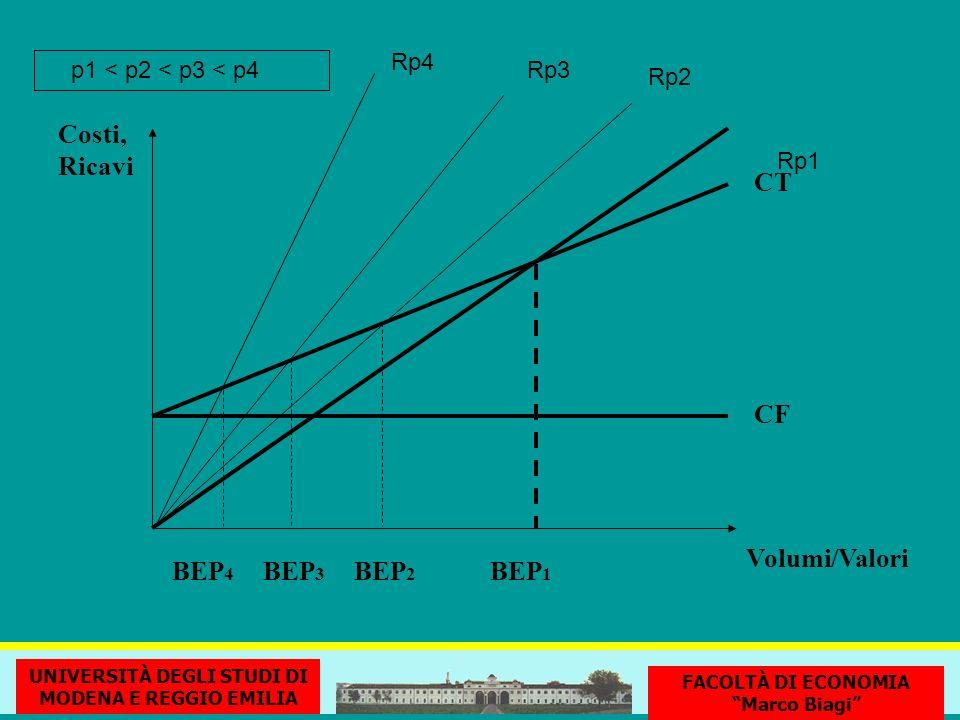 CF CT BEP 1 Volumi/Valori Costi, Ricavi UNIVERSITÀ DEGLI STUDI DI MODENA E REGGIO EMILIA FACOLTÀ DI ECONOMIA Marco Biagi Rp3 Rp2 Rp1 Rp4 p1 < p2 < p3 < p4 BEP 2 BEP 4 BEP 3