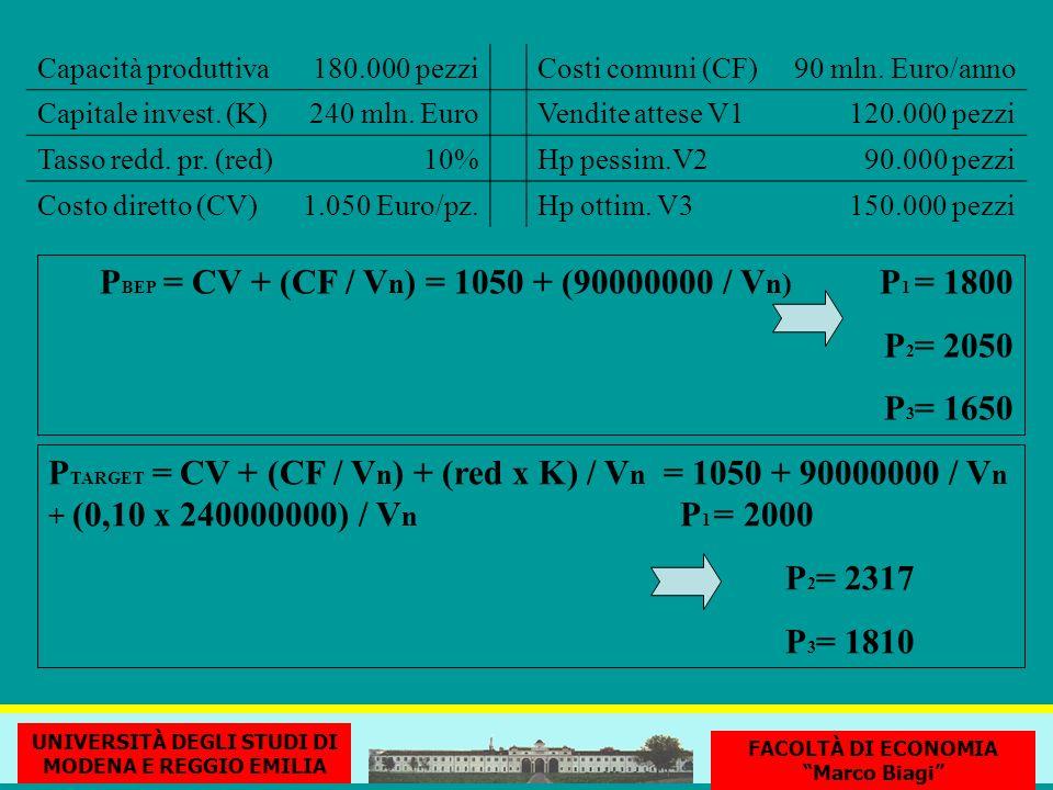 Capacità produttiva180.000 pezziCosti comuni (CF)90 mln.