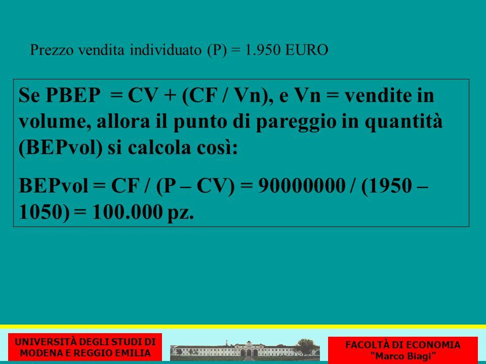 Se PBEP = CV + (CF / Vn), e Vn = vendite in volume, allora il punto di pareggio in quantità (BEPvol) si calcola così: BEPvol = CF / (P – CV) = 90000000 / (1950 – 1050) = 100.000 pz.