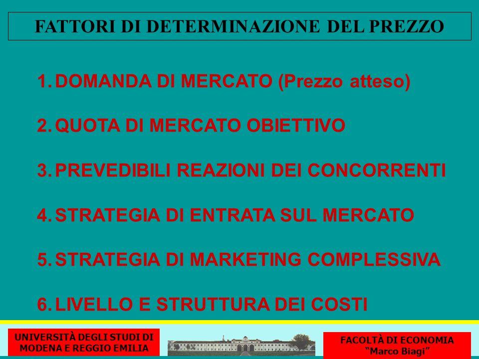 FATTORI DI DETERMINAZIONE DEL PREZZO 1.DOMANDA DI MERCATO (Prezzo atteso) 2.QUOTA DI MERCATO OBIETTIVO 3.PREVEDIBILI REAZIONI DEI CONCORRENTI 4.STRATEGIA DI ENTRATA SUL MERCATO 5.STRATEGIA DI MARKETING COMPLESSIVA 6.LIVELLO E STRUTTURA DEI COSTI UNIVERSITÀ DEGLI STUDI DI MODENA E REGGIO EMILIA FACOLTÀ DI ECONOMIA Marco Biagi