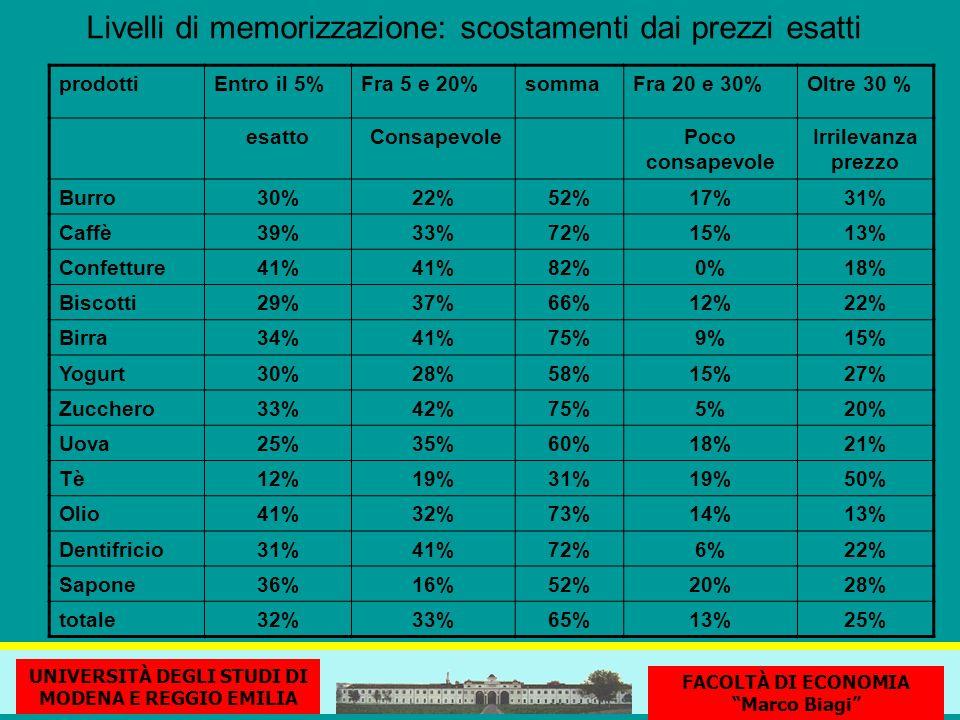 Livelli di memorizzazione: scostamenti dai prezzi esatti prodottiEntro il 5%Fra 5 e 20%sommaFra 20 e 30%Oltre 30 % esatto ConsapevolePoco consapevole Irrilevanza prezzo Burro30%22%52%17%31% Caffè39%33%72%15%13% Confetture41% 82%0%18% Biscotti29%37%66%12%22% Birra34%41%75%9%15% Yogurt30%28%58%15%27% Zucchero33%42%75%5%20% Uova25%35%60%18%21% Tè12%19%31%19%50% Olio41%32%73%14%13% Dentifricio31%41%72%6%22% Sapone36%16%52%20%28% totale32%33%65%13%25% UNIVERSITÀ DEGLI STUDI DI MODENA E REGGIO EMILIA FACOLTÀ DI ECONOMIA Marco Biagi