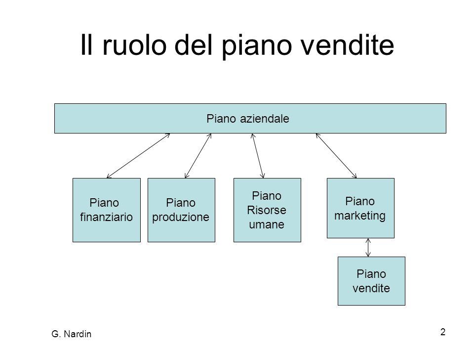 2 Il ruolo del piano vendite Piano aziendale Piano finanziario Piano produzione Piano Risorse umane Piano marketing Piano vendite G.