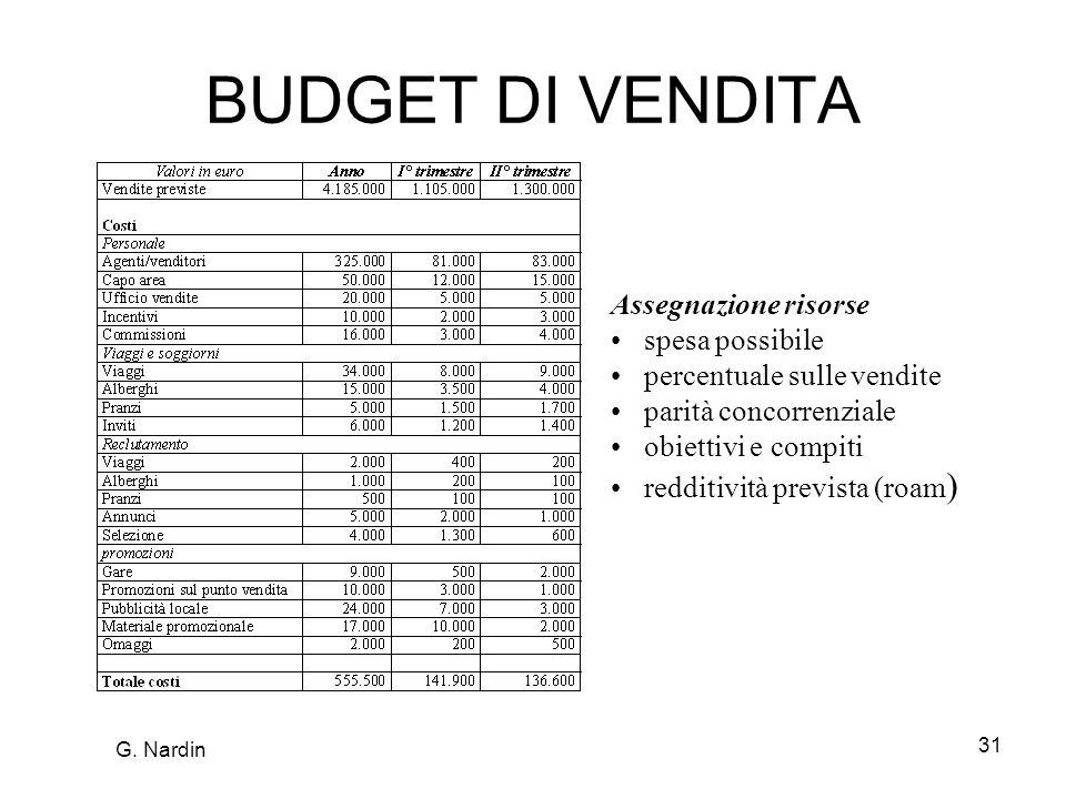 31 BUDGET DI VENDITA Assegnazione risorse spesa possibile percentuale sulle vendite parità concorrenziale obiettivi e compiti redditività prevista (roam ) G.