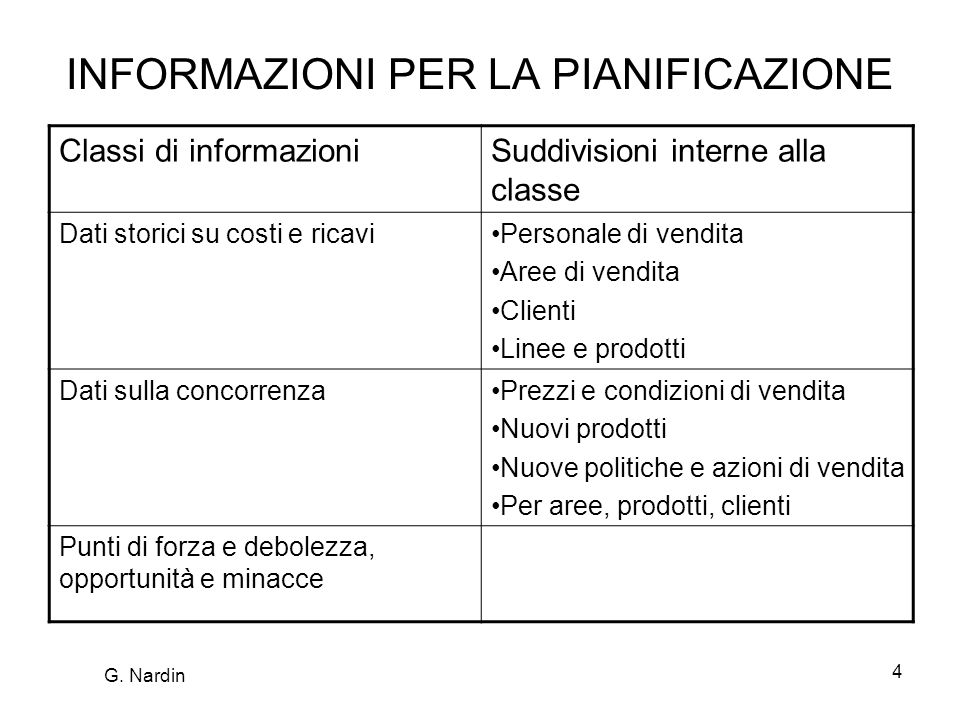 5 Analisi della situazione 1.Dati di vendita 2.Analisi dei clienti 3.Analisi dei costi 4.Analisi finanziaria G.