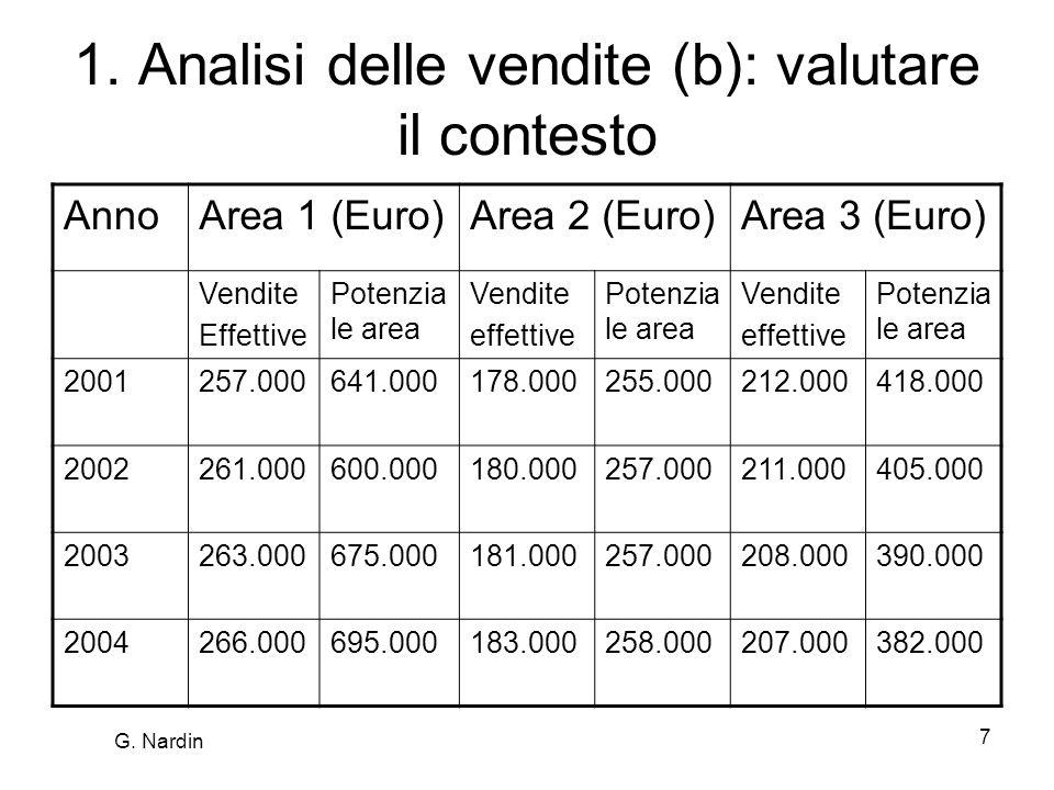 7 1. Analisi delle vendite (b): valutare il contesto AnnoArea 1 (Euro)Area 2 (Euro)Area 3 (Euro) Vendite Effettive Potenzia le area Vendite effettive