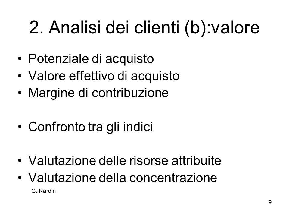 9 2. Analisi dei clienti (b):valore Potenziale di acquisto Valore effettivo di acquisto Margine di contribuzione Confronto tra gli indici Valutazione