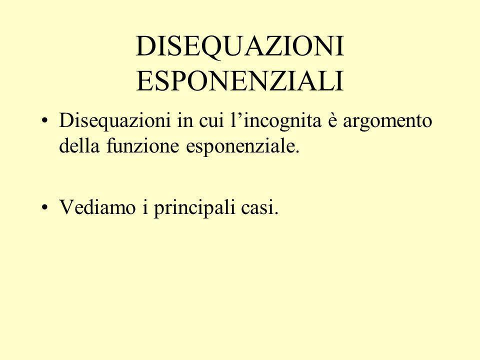 DISEQUAZIONI ESPONENZIALI Disequazioni in cui lincognita è argomento della funzione esponenziale.
