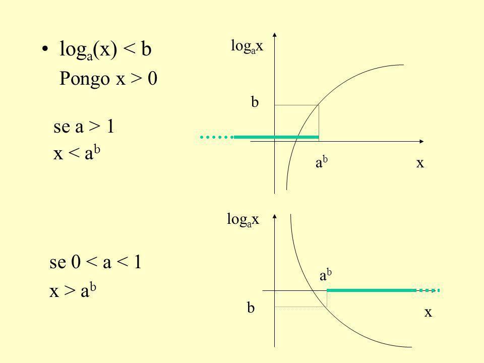 log a (x) < b Pongo x > 0 se 0 < a < 1 x > a b se a > 1 x < a b x log a x b abab x b abab