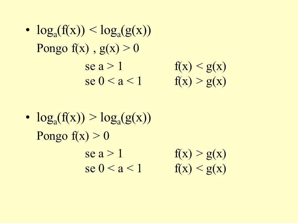 log a (f(x)) < log a (g(x)) Pongo f(x), g(x) > 0 se a > 1 f(x) g(x) log a (f(x)) > log a (g(x)) Pongo f(x) > 0 se a > 1 f(x) > g(x) se 0 < a < 1 f(x) < g(x)
