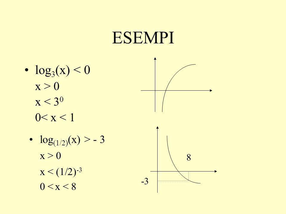 ESEMPI log 3 (x) < 0 x > 0 x < 3 0 0< x < 1 -3 8 log (1/2) (x) > - 3 x > 0 x < (1/2) -3 0 < x < 8