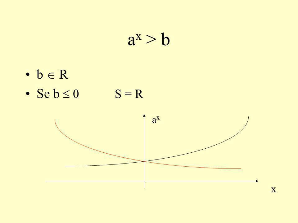 a x > b b R Se b 0 S = R x axax