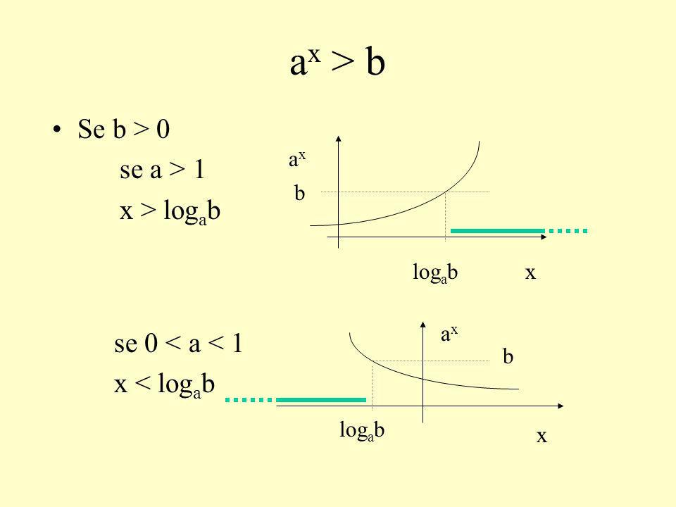 a x > b Se b > 0 se a > 1 x > log a b se 0 < a < 1 x < log a b axax log a bx b b axax x