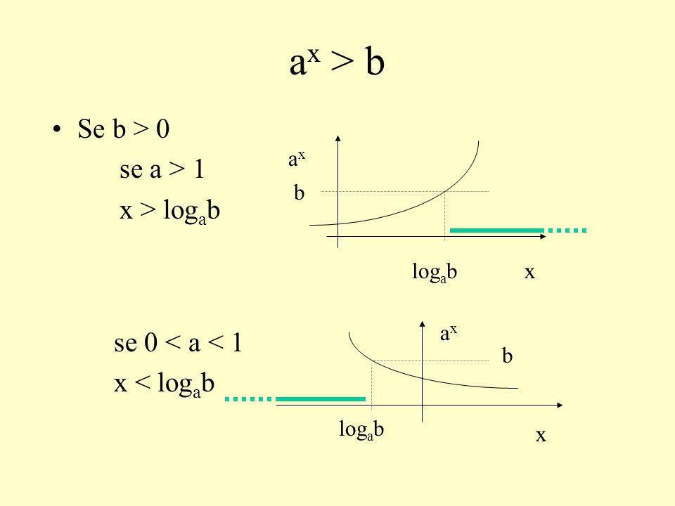 ESEMPI ln(x 2 + 1) > ln (x) x > 0 x 2 + 1 > x x 2 - x +1 > 0 < 0 La soluzione è x > 0