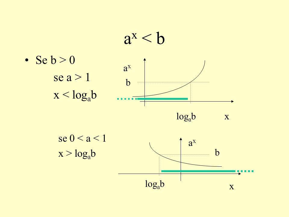 ALTRI CASI a f(x) > a g(x) se a > 1 f(x) > g(x) se 0 < a < 1 f(x) < g(x) a f(x) < a g(x) se a > 1 f(x) < g(x) se 0 g(x)