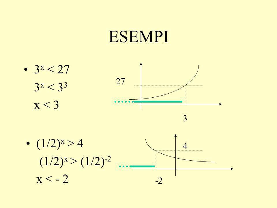 ESEMPI (1/4) x < 5 x > log (1/4) 5 (1/3) x > -7 x R (1/2) 3x > (1/2) -3 3x < - 3 x < -1