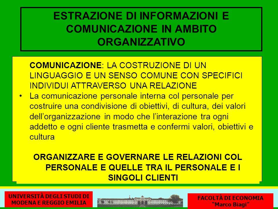 ESTRAZIONE DI INFORMAZIONI E COMUNICAZIONE IN AMBITO ORGANIZZATIVO COMUNICAZIONE: LA COSTRUZIONE DI UN LINGUAGGIO E UN SENSO COMUNE CON SPECIFICI INDIVIDUI ATTRAVERSO UNA RELAZIONE La comunicazione personale interna col personale per costruire una condivisione di obiettivi, di cultura, dei valori dellorganizzazione in modo che linterazione tra ogni addetto e ogni cliente trasmetta e confermi valori, obiettivi e cultura ORGANIZZARE E GOVERNARE LE RELAZIONI COL PERSONALE E QUELLE TRA IL PERSONALE E I SINGOLI CLIENTI UNIVERSITÀ DEGLI STUDI DI MODENA E REGGIO EMILIA FACOLTÀ DI ECONOMIA Marco Biagi