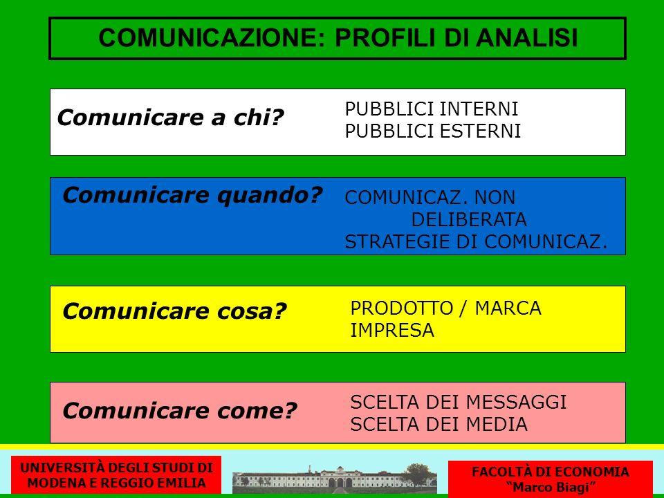 COMUNICAZIONE: PROFILI DI ANALISI Comunicare a chi? PUBBLICI INTERNI PUBBLICI ESTERNI Comunicare cosa? Comunicare come? SCELTA DEI MESSAGGI SCELTA DEI