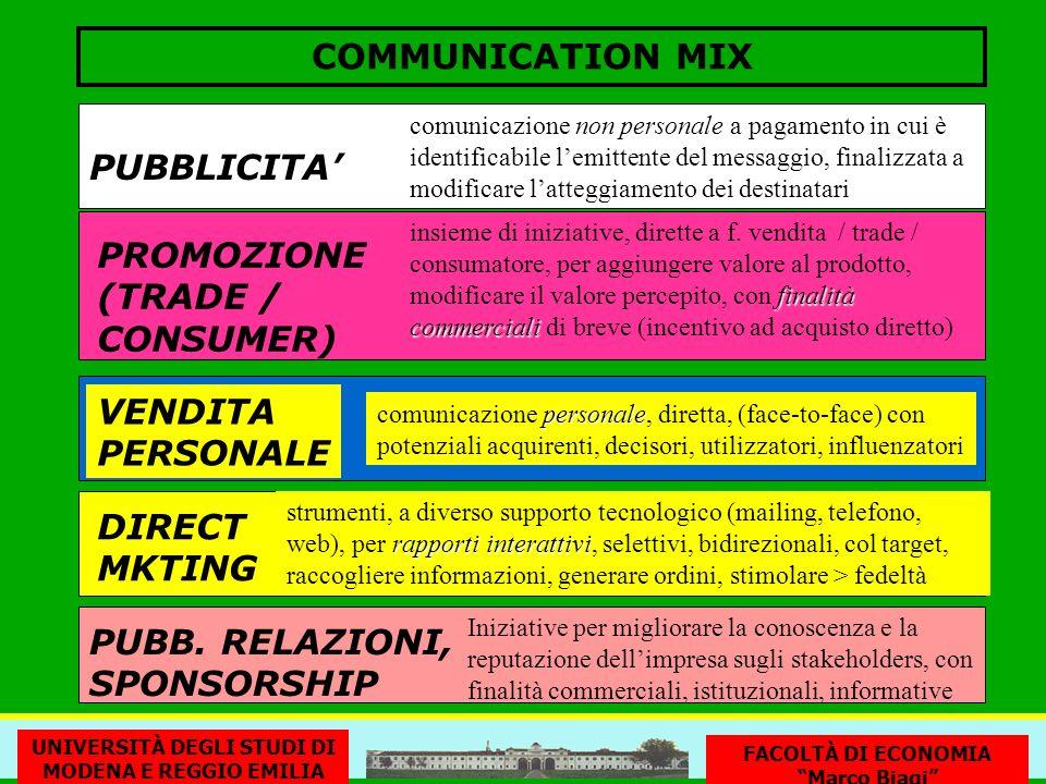 COMMUNICATION MIX PUBBLICITA non personale comunicazione non personale a pagamento in cui è identificabile lemittente del messaggio, finalizzata a modificare latteggiamento dei destinatari VENDITA PERSONALE PUBB.