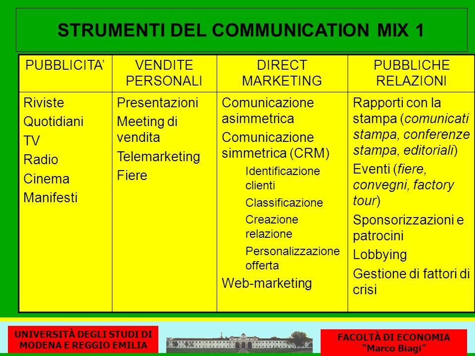 STRUMENTI DEL COMMUNICATION MIX 1 PUBBLICITAVENDITE PERSONALI DIRECT MARKETING PUBBLICHE RELAZIONI Riviste Quotidiani TV Radio Cinema Manifesti Presen