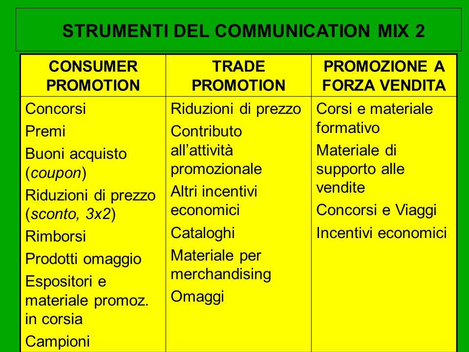 CONSUMER PROMOTION TRADE PROMOTION PROMOZIONE A FORZA VENDITA Concorsi Premi Buoni acquisto (coupon) Riduzioni di prezzo (sconto, 3x2) Rimborsi Prodot