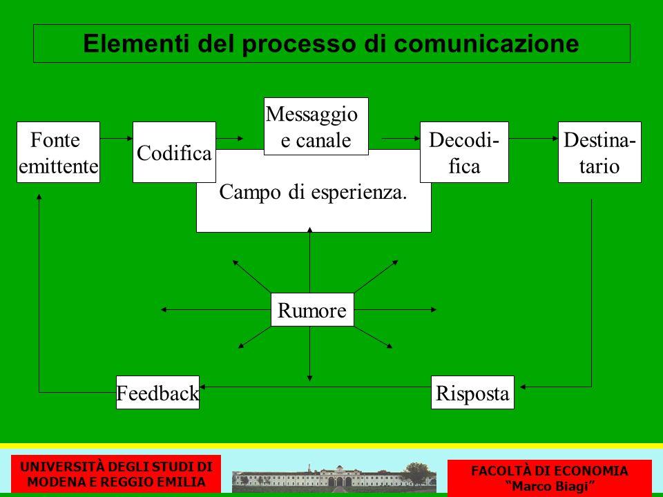 Campo di esperienza. Messaggio e canale Fonte emittente Codifica RispostaFeedback Rumore Decodi- fica Destina- tario Elementi del processo di comunica