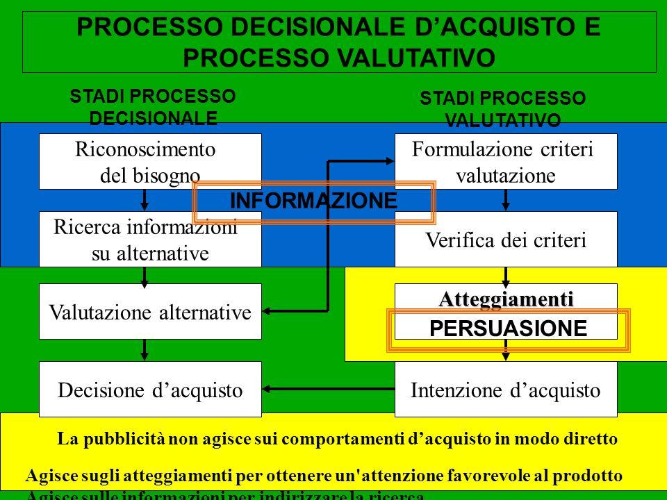 PROCESSO DECISIONALE DACQUISTO E PROCESSO VALUTATIVO Riconoscimento del bisogno Ricerca informazioni su alternative Valutazione alternative Decisione