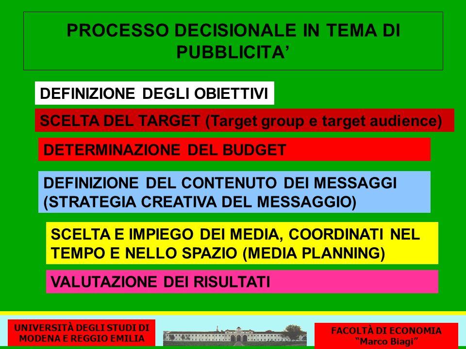 PROCESSO DECISIONALE IN TEMA DI PUBBLICITA DEFINIZIONE DEGLI OBIETTIVI SCELTA DEL TARGET (Target group e target audience) SCELTA E IMPIEGO DEI MEDIA, COORDINATI NEL TEMPO E NELLO SPAZIO (MEDIA PLANNING) DETERMINAZIONE DEL BUDGET DEFINIZIONE DEL CONTENUTO DEI MESSAGGI (STRATEGIA CREATIVA DEL MESSAGGIO) VALUTAZIONE DEI RISULTATI UNIVERSITÀ DEGLI STUDI DI MODENA E REGGIO EMILIA FACOLTÀ DI ECONOMIA Marco Biagi