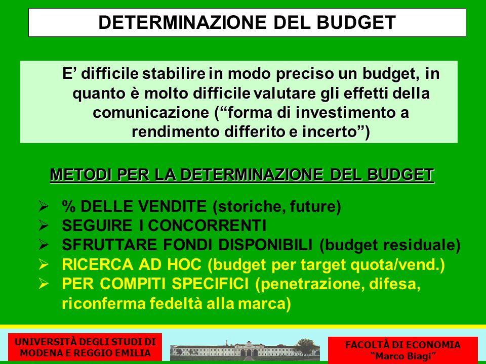 DETERMINAZIONE DEL BUDGET % DELLE VENDITE (storiche, future) SEGUIRE I CONCORRENTI SFRUTTARE FONDI DISPONIBILI (budget residuale) RICERCA AD HOC (budg