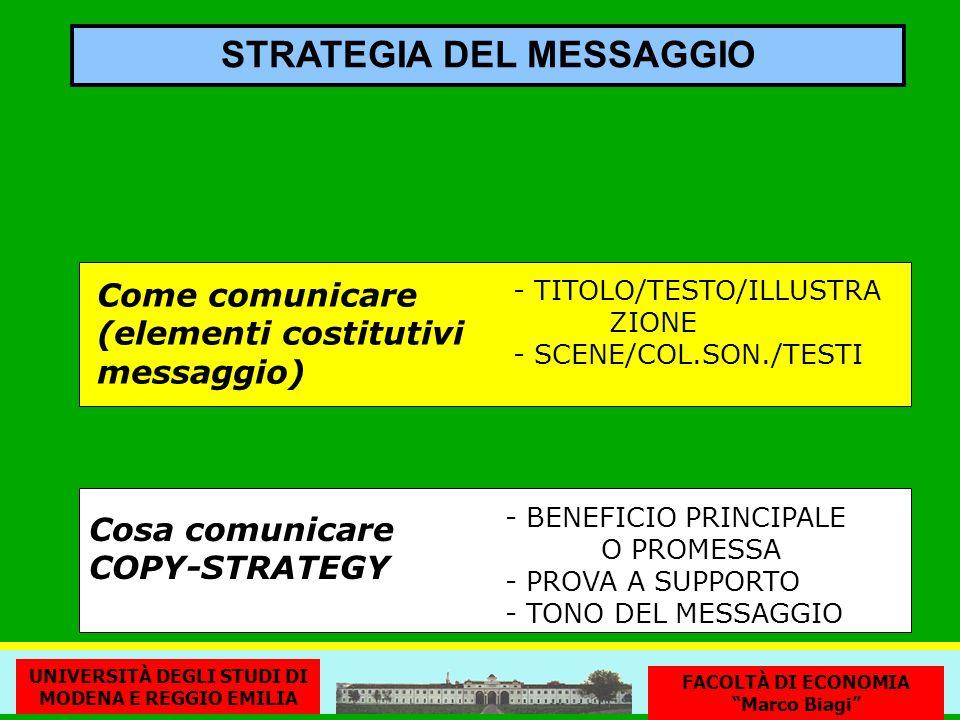 STRATEGIA DEL MESSAGGIO Cosa comunicare COPY-STRATEGY - BENEFICIO PRINCIPALE O PROMESSA - PROVA A SUPPORTO - TONO DEL MESSAGGIO Come comunicare (elementi costitutivi messaggio) - TITOLO/TESTO/ILLUSTRA ZIONE - SCENE/COL.SON./TESTI UNIVERSITÀ DEGLI STUDI DI MODENA E REGGIO EMILIA FACOLTÀ DI ECONOMIA Marco Biagi