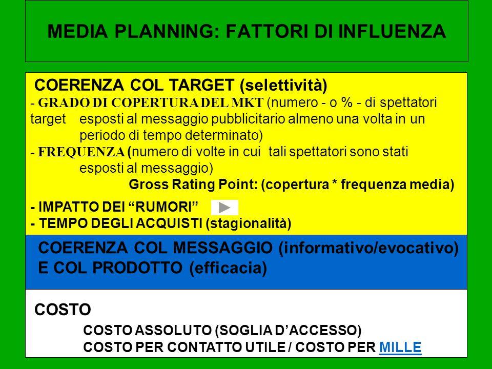 MEDIA PLANNING: FATTORI DI INFLUENZA COERENZA COL TARGET (selettività) COERENZA COL MESSAGGIO (informativo/evocativo) E COL PRODOTTO (efficacia) COSTO COSTO ASSOLUTO (SOGLIA DACCESSO) COSTO PER CONTATTO UTILE / COSTO PER MILLEMILLE - GRADO DI COPERTURA DEL MKT (numero - o % - di spettatori target esposti al messaggio pubblicitario almeno una volta in un periodo di tempo determinato) - FREQUENZA (numero di volte in cui tali spettatori sono stati esposti al messaggio) Gross Rating Point: (copertura * frequenza media) - IMPATTO DEI RUMORI - TEMPO DEGLI ACQUISTI (stagionalità)