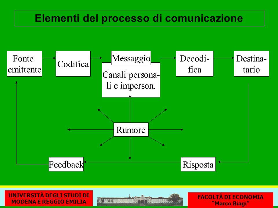 Canali persona- li e imperson. Messaggio Fonte emittente Codifica RispostaFeedback Rumore Decodi- fica Destina- tario Elementi del processo di comunic