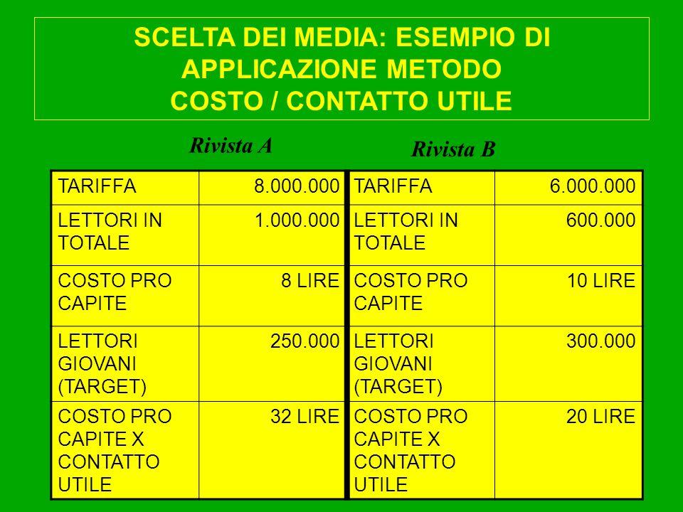 SCELTA DEI MEDIA: ESEMPIO DI APPLICAZIONE METODO COSTO / CONTATTO UTILE Rivista A TARIFFA8.000.000TARIFFA6.000.000 LETTORI IN TOTALE 1.000.000LETTORI IN TOTALE 600.000 COSTO PRO CAPITE 8 LIRECOSTO PRO CAPITE 10 LIRE LETTORI GIOVANI (TARGET) 250.000LETTORI GIOVANI (TARGET) 300.000 COSTO PRO CAPITE X CONTATTO UTILE 32 LIRECOSTO PRO CAPITE X CONTATTO UTILE 20 LIRE Rivista B