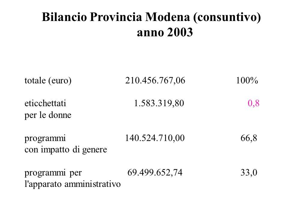 Bilancio Provincia Modena (consuntivo) anno 2003 totale (euro) 210.456.767,06 100% eticchettati 1.583.319,80 0,8 per le donne programmi 140.524.710,00